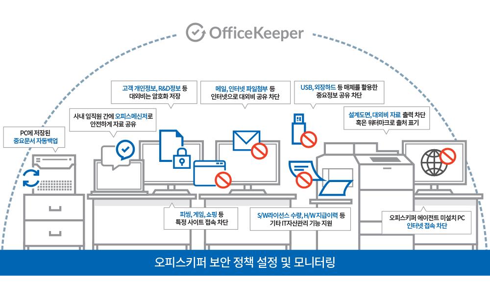 오피스키퍼 보안 정책 설정 및 모니터링