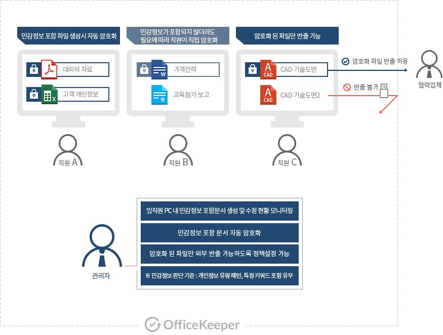민감정보관리 기능이 동작하는 과정