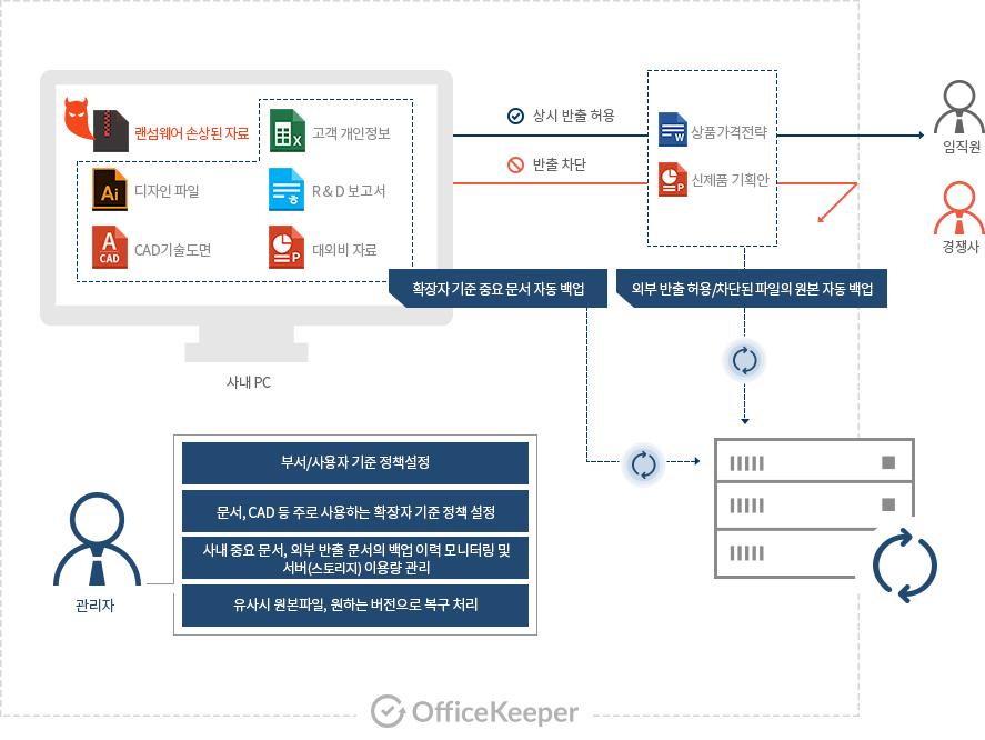 문서백업 기능이 동작하는 과정