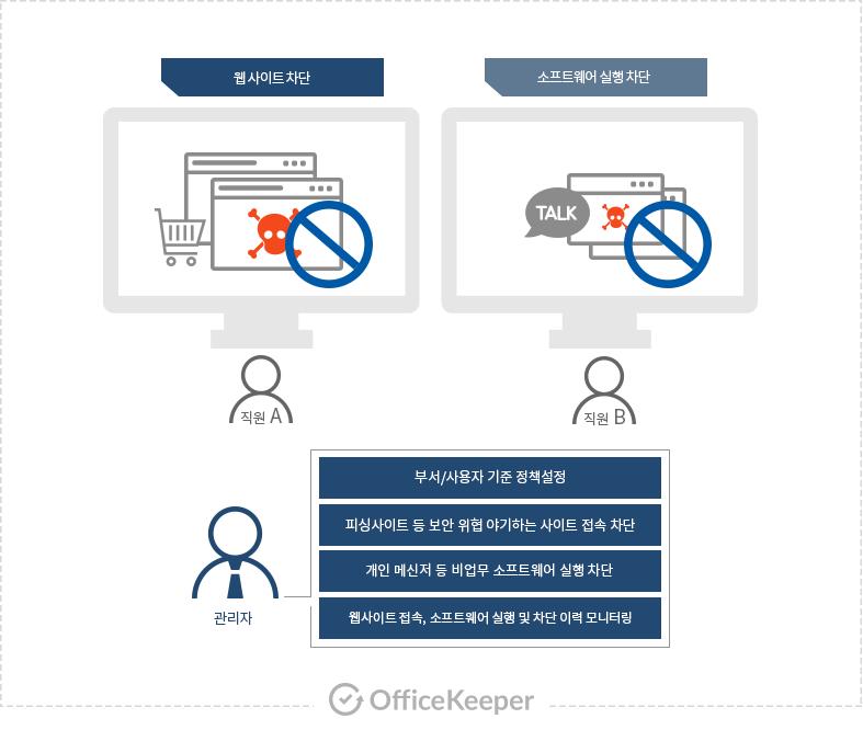 웹/소프트웨어 차단기능이 동작하는 과정